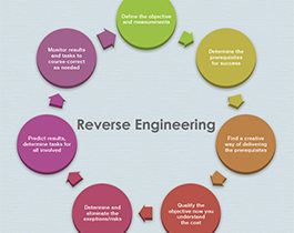 Mobile Application Development: Need to do reverse engineering for effective system development