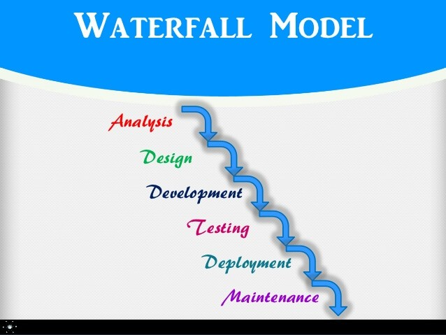 Methodology for Waterfall model is not suitable for
